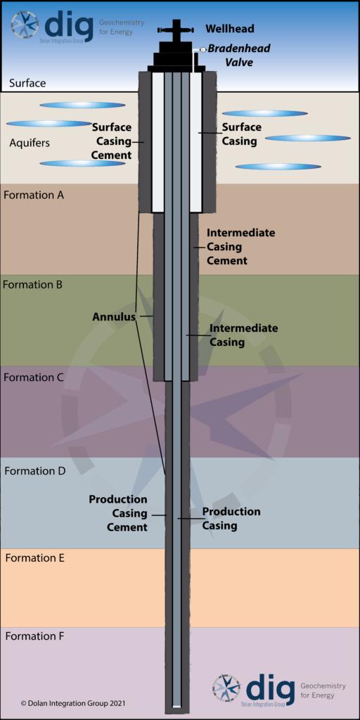 Bradenhead Design Schematic